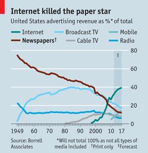 Internet vs paper
