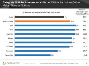 Los latinos visitan los sitios de noticias